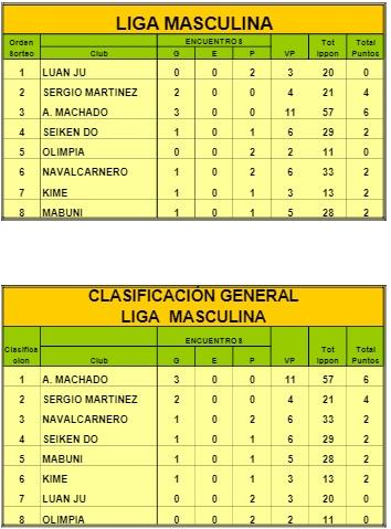 Clasificación Liga de Clubes 2019 - Jornada 1 -